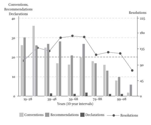 Graph ILO- The Global
