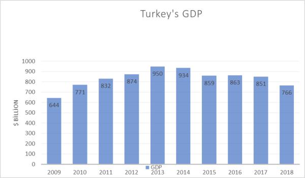 Figure2-Turkish GDP